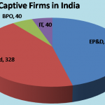 Captive Firms in India