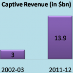 Revenue from Captive Units